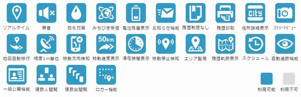 携帯のGPSの追跡ではなく車やバイクなどを追跡する