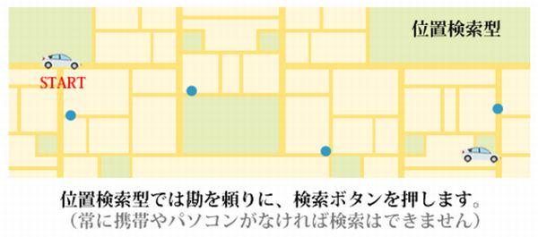 GPS発信機のリアルタイム位置検索